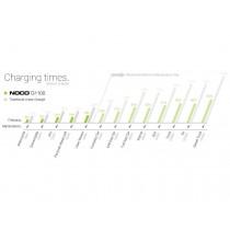 Chargeur de batterie NOCO Genius G1100 lithium 6/12V 1,1A 40Ah